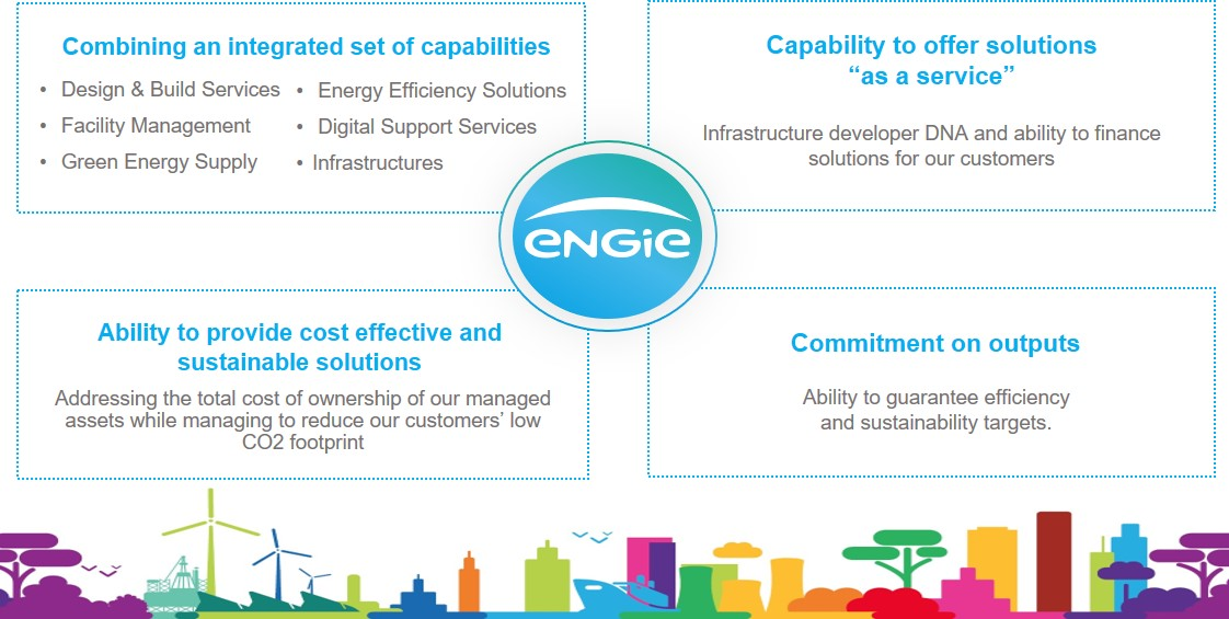 ENGIE SOUTH EAST ASIA PTE LTD